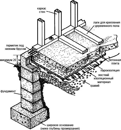 Перекрытие дома на столбчатом фундаменте