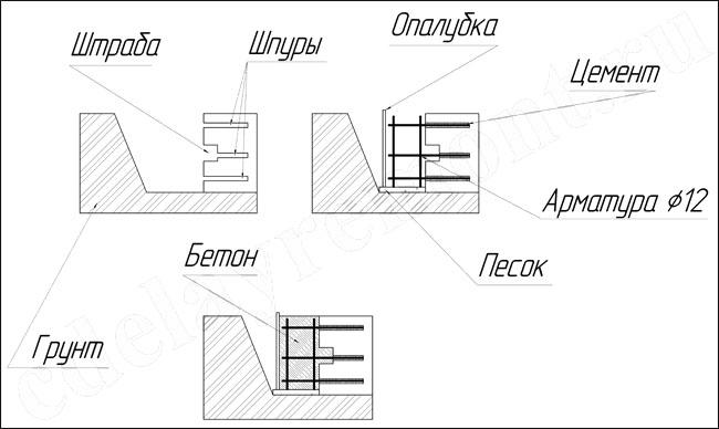 Ремонт ленточного фундамента - рисунок 2