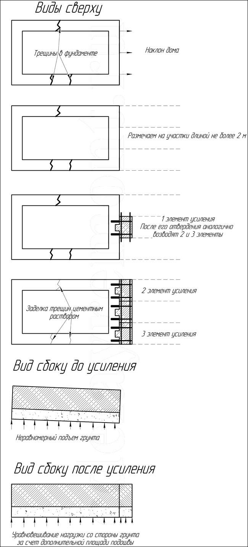 Как укрепить ленточный фундамент - рисунок 1