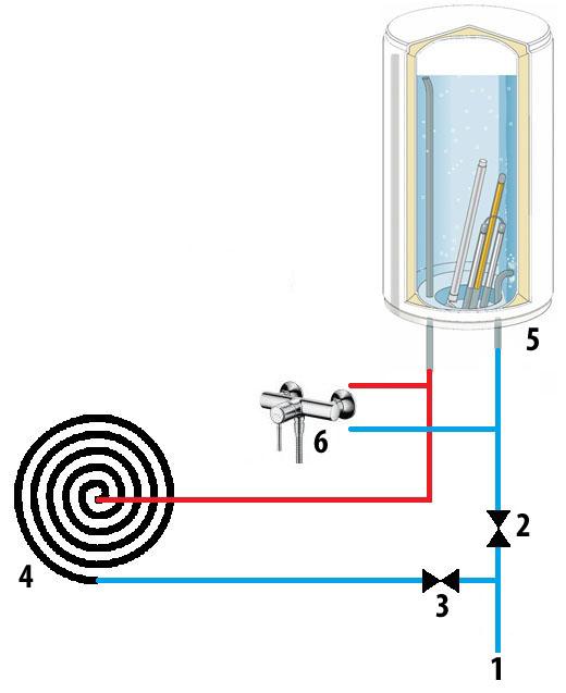 Как делать Водонагреватель отопления своими руками