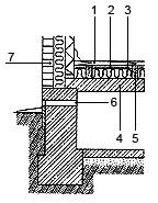 Рис. 2. Утепления фундамента дома: 1. покрытие пола из досок; 2. пароизоляция, 3. теплоизоляция; 4. плита перекрытия; 5. деревянные лаги; 6. вентиляционный продух; 7. утепление стены