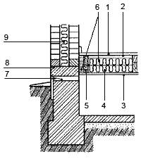 Рис. 5. Утеплитель между балкой и стеной 1. покрытие пола из досок или паркетных щитов; 2. пароизоляция; 3. подшивка из досок; 4. утеплитель; 5. деревянная балка, опирающаяся на цоколь или стены подвала; 6. волокнистый утеплитель; 7. вентиляционный продух; 8. горизонтальная гидроизоляция стены; 9. утепление стены