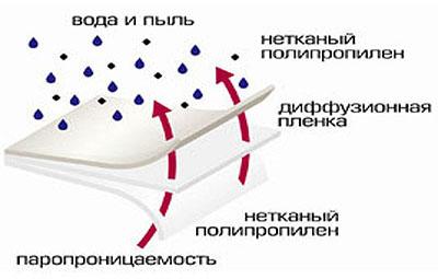 Структура подкровельной супердиффузионной мембраны