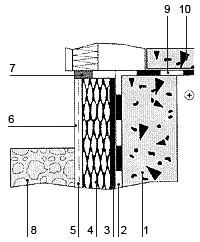 Рис. 6. Утепление цоколя дома 1. фундамент; 2. вертикальная гидроизоляция подвала; 3. клеящая мастика; 4. экструдированный пенополистирол; 5. армирующая сетка; 6. наружный штукатурный; 7. слой уплотняющая лента; 8. дренажный слой (гравий); 9. горизонтальная гидроизоляция; 10. плита цокольного перекрытия