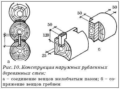 Конструкции наружных рубленных деревянных стен