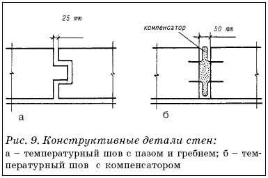 Конструктивние детали стен