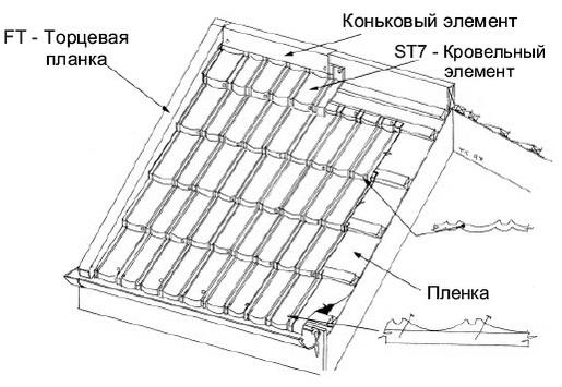 Монтаж элитной металлочерепицы