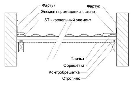 Монтаж металлочерепицы у торцевой или боковой стены