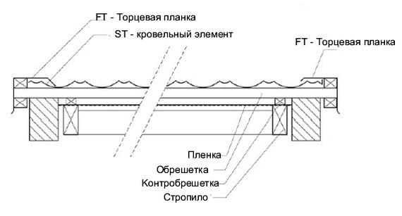 Монтаж металлочерепиц на краю крыши с вылетом