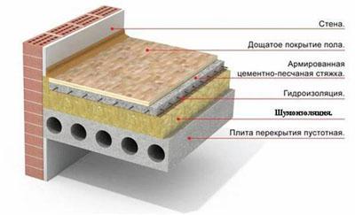 Конструкция плавающего пола для звукоизоляции квартиры