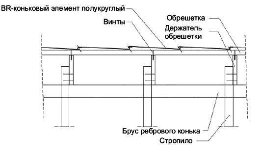 Монтаж обрешетки под элитную металлочерепицу в области конька