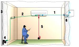Схема установки сплит-системы 1. коммуникации (как правило, в штробе), 2. дренаж (как правило, в штробе), 3. канализация, 4. сифон, 5. электропроводка — к щитку (как правило, в штробе), 6. отверстие в стене, пробитое с наклоном 1—3°