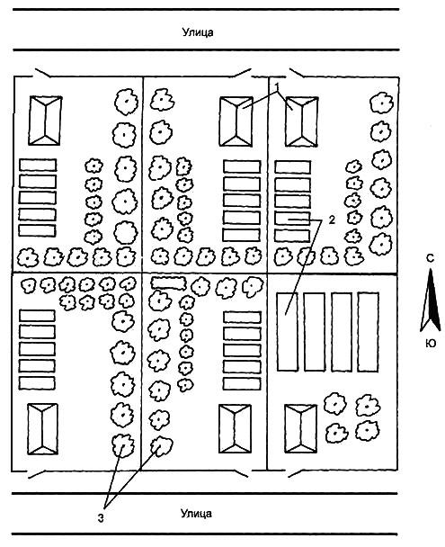 Рис. 3. Разбивка сада и огорода при сплошной застройке квартала. Фасады участков ориентированы на Север – Юг: 1 – дома; 2 – огороды; 3 – сады