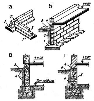 Конструкция ленточного фундамента а. сборный, б. сборный прерывистый, в. монолитный фундамент (бутобетонный), с. бутовый фундамент 1. фундаментные подушки, 2. бетонные блоки, 3. отмостка, 4. гидроизоляция, 5. кирпичная облицовка (в ½ кирпича)