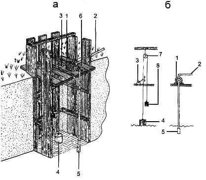 Рис. 2. Водозаборный колодец а. общий вид, б. схема. 1. насос, 2. отвод для воды, 3. автоматический переключатель, 4. поплавок, 5. водозабор, 6. настил из досок, 7. блок, 8. груз