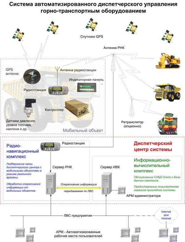 Система автоматизированного диспетческого управления горно-транспортным оборудованием