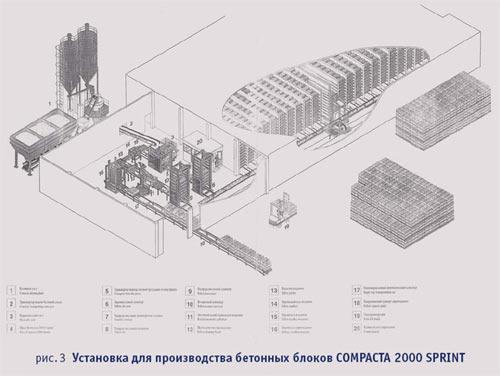 установка для производства бетонных блоков