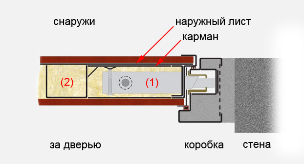 карман и защиты замка в СТАЛ 65