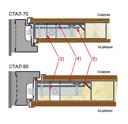 карман и защиты замка в СТАЛ 70 и СТАЛ 80
