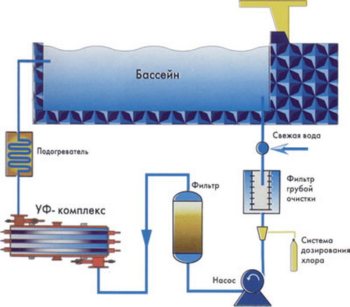 Как сделать систему очистки воды для бассейна