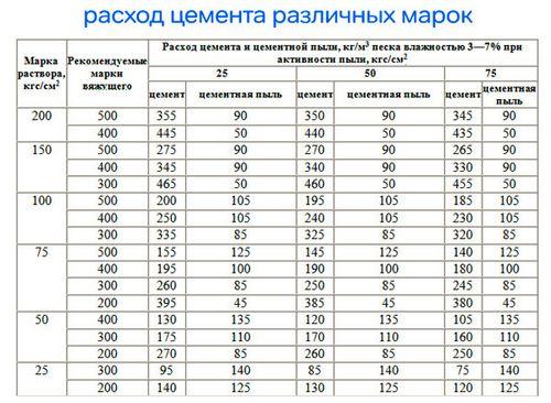 Таблица расхода цемента различных марок