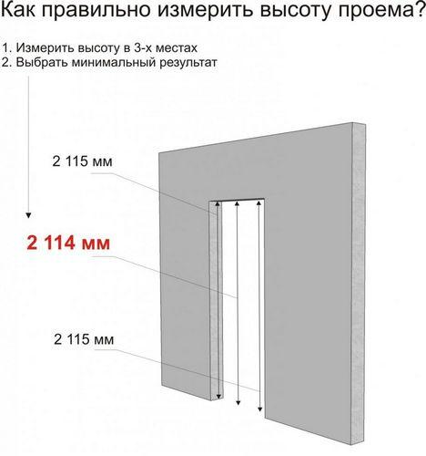 размер дверного проема ширина и высота двери стандарт